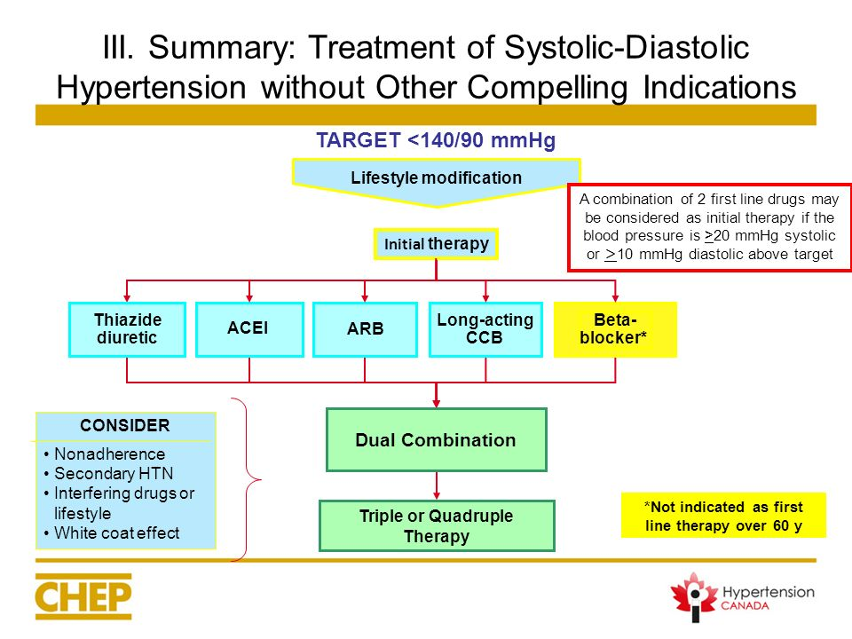 III. Summary: Treatment of Systolic-Diastolic Hypertension without Other Compelling Indications