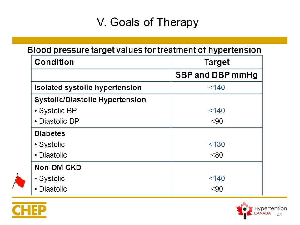 Blood pressure target values for treatment of hypertension