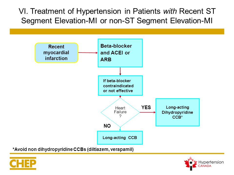 VI. Treatment of Hypertension in Patients with Recent ST Segment Elevation-MI or non-ST Segment Elevation-MI