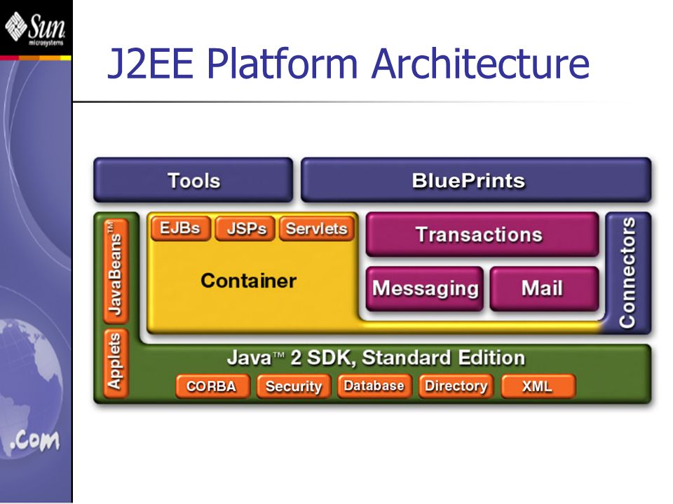 J2ee architecture system qualities and design patterns for Architecture j2ee