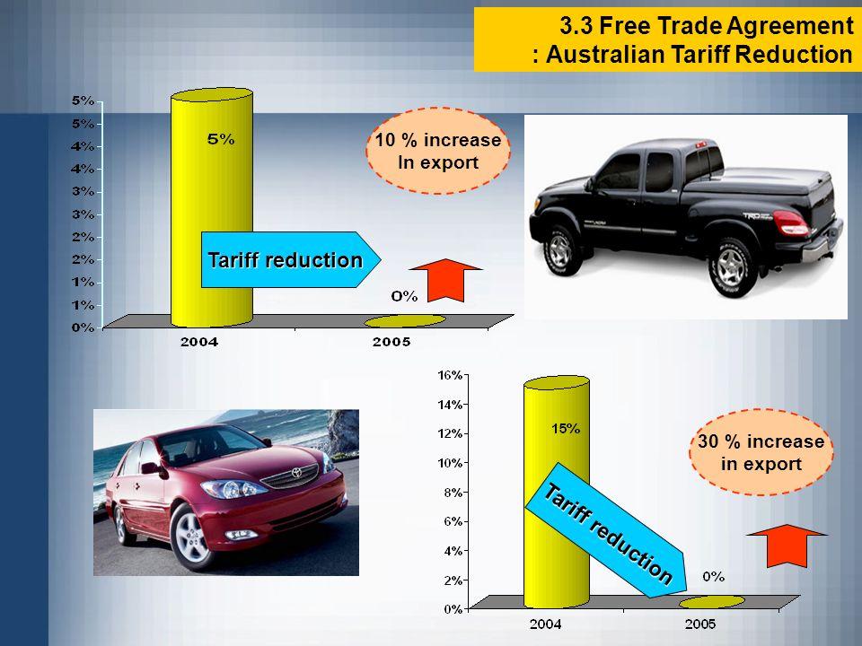 3.3 Free Trade Agreement : Australian Tariff Reduction