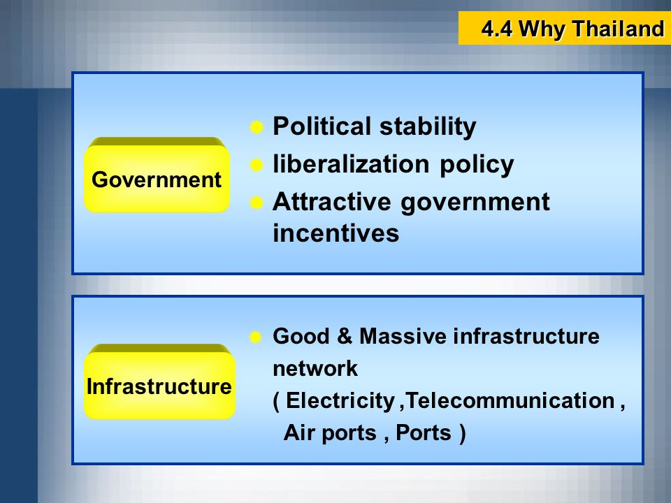 liberalization policy Attractive government incentives