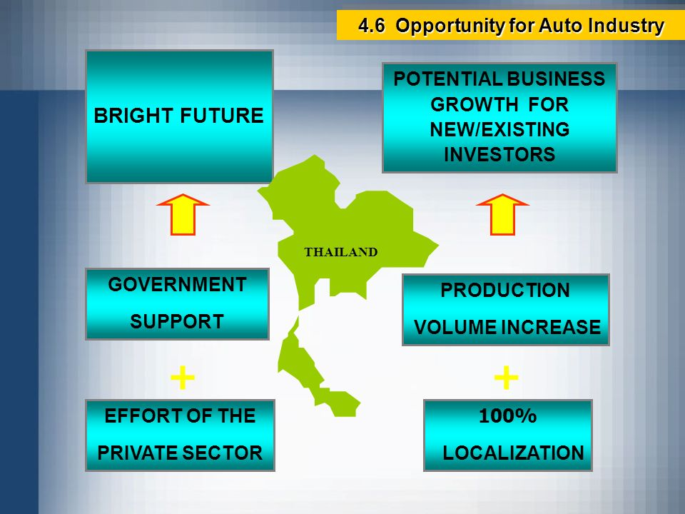 + + BRIGHT FUTURE 4.6 Opportunity for Auto Industry