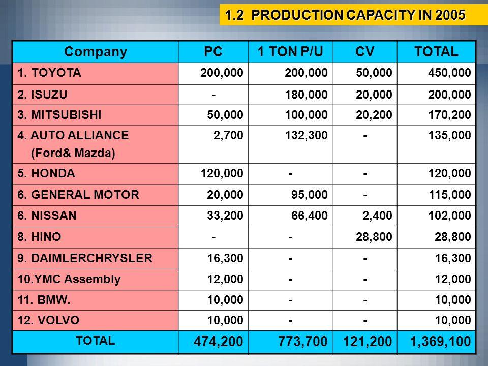 Company PC 1 TON P/U CV TOTAL