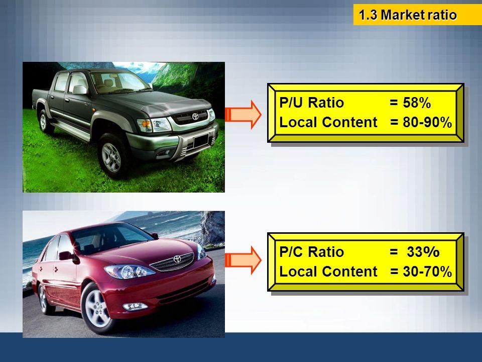 P/U Ratio = 58% Local Content = 80-90% P/C Ratio = 33%