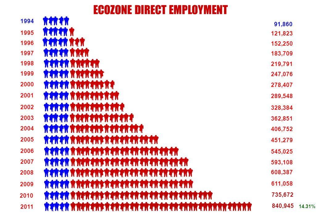 ECOZONE DIRECT EMPLOYMENT