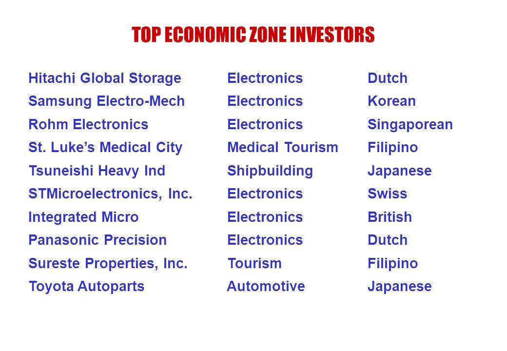 TOP ECONOMIC ZONE INVESTORS