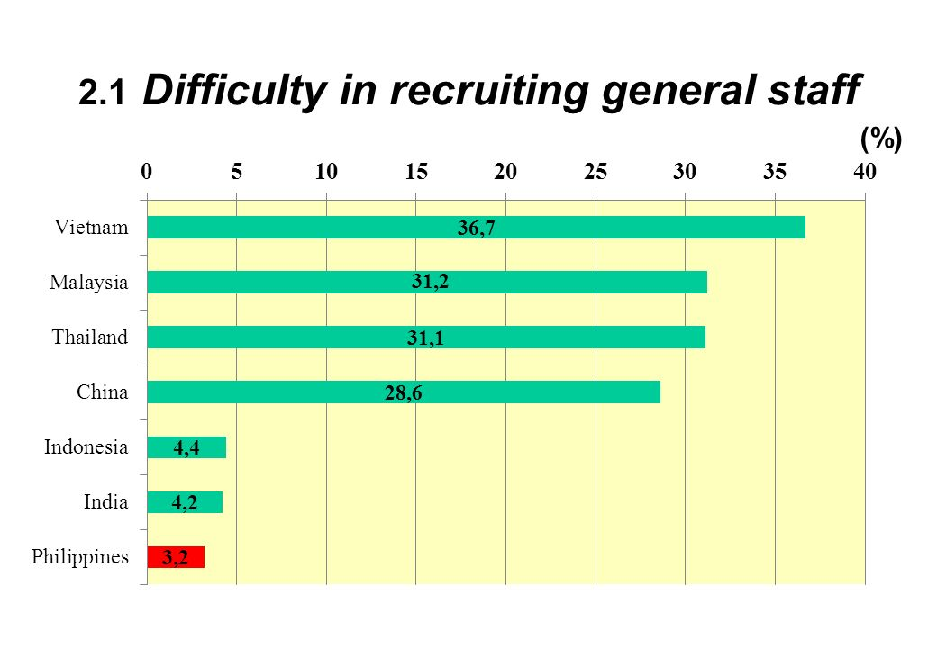 2.1 Difficulty in recruiting general staff