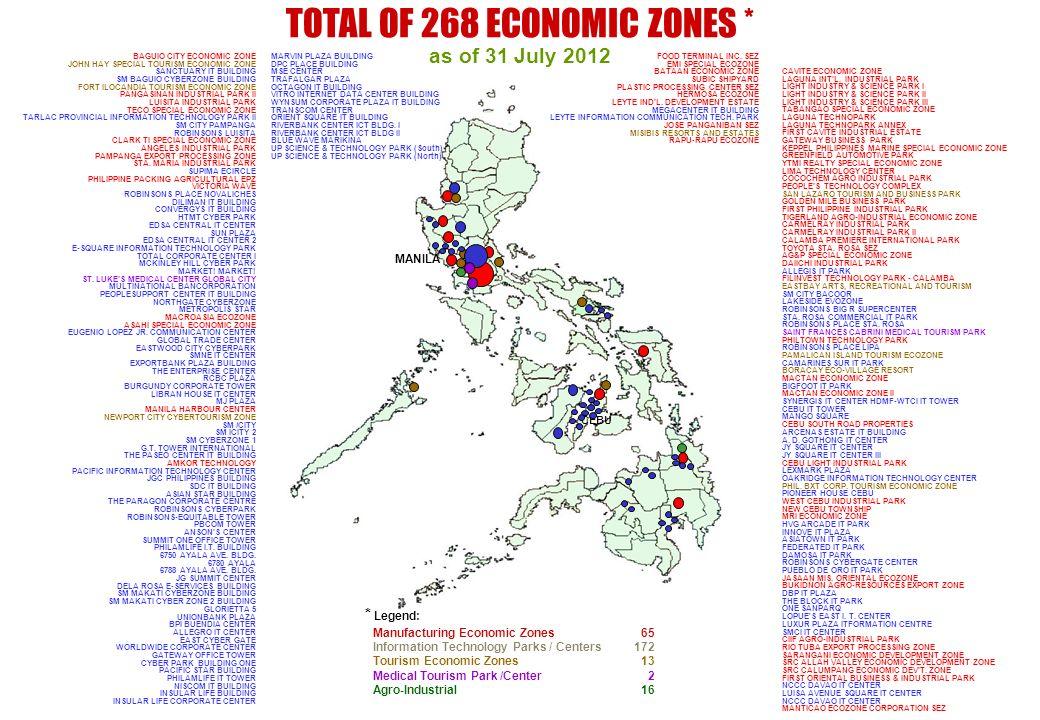 TOTAL OF 268 ECONOMIC ZONES *