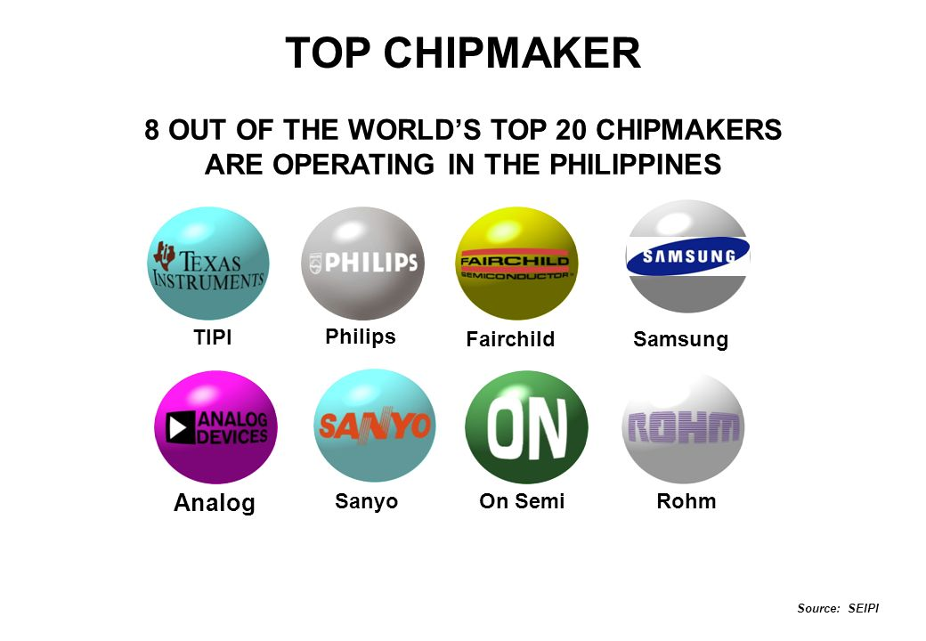 TOP CHIPMAKER 8 OUT OF THE WORLD'S TOP 20 CHIPMAKERS