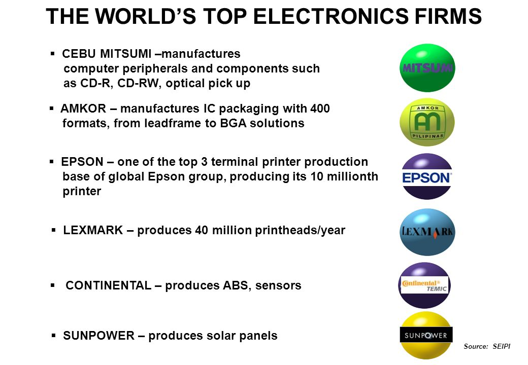 THE WORLD'S TOP ELECTRONICS FIRMS
