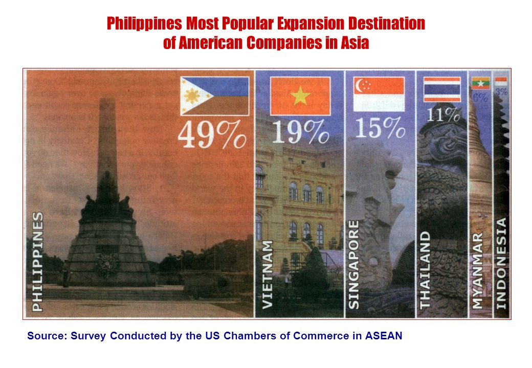 Philippines Most Popular Expansion Destination