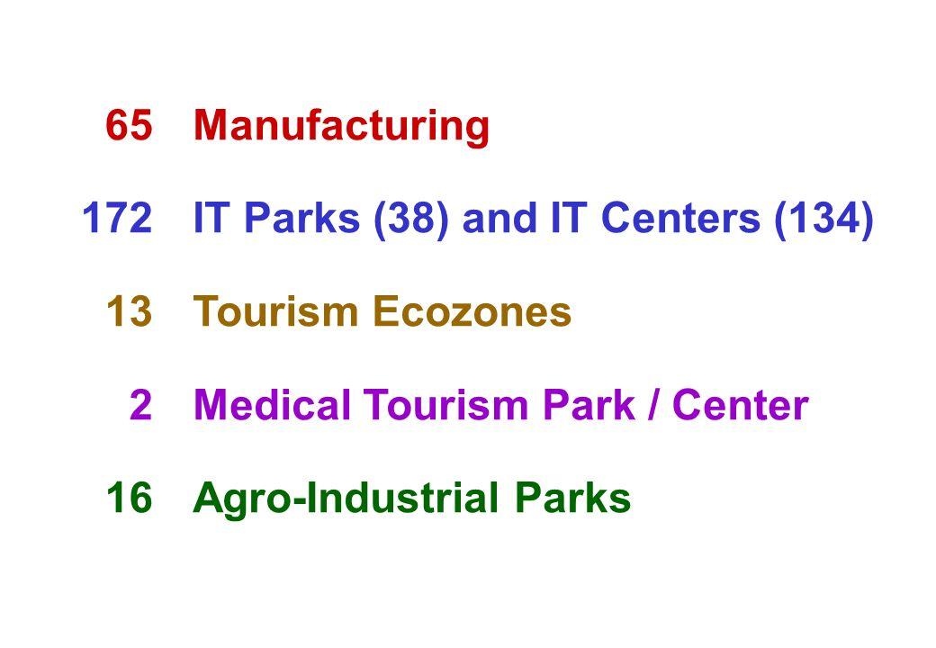 65 172. 13. 2. 16. Manufacturing. IT Parks (38) and IT Centers (134) Tourism Ecozones. Medical Tourism Park / Center.
