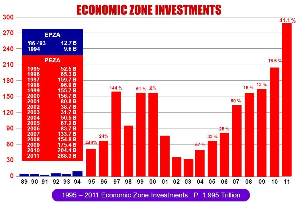 ECONOMIC ZONE INVESTMENTS