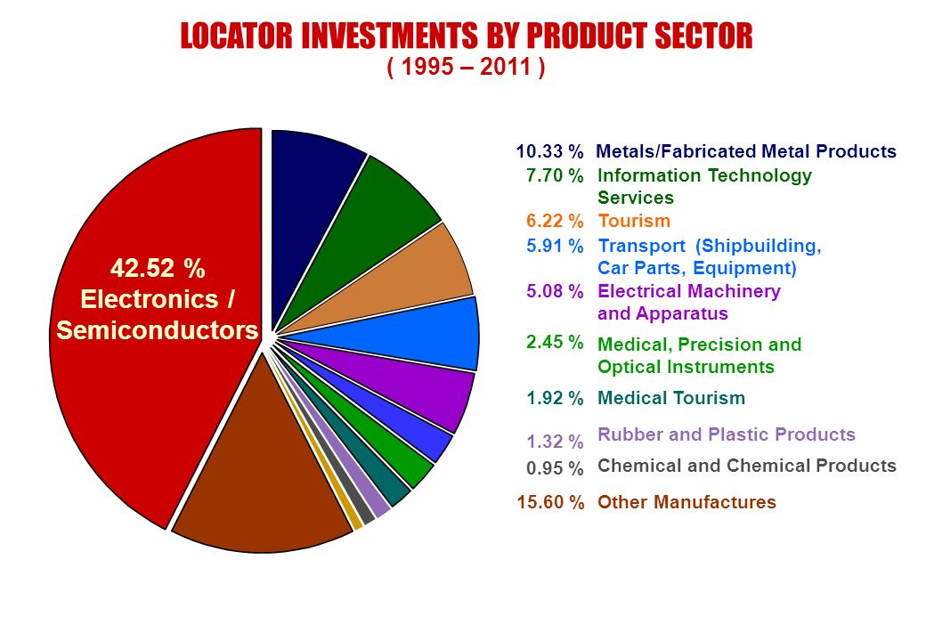 LOCATOR INVESTMENTS BY PRODUCT SECTOR