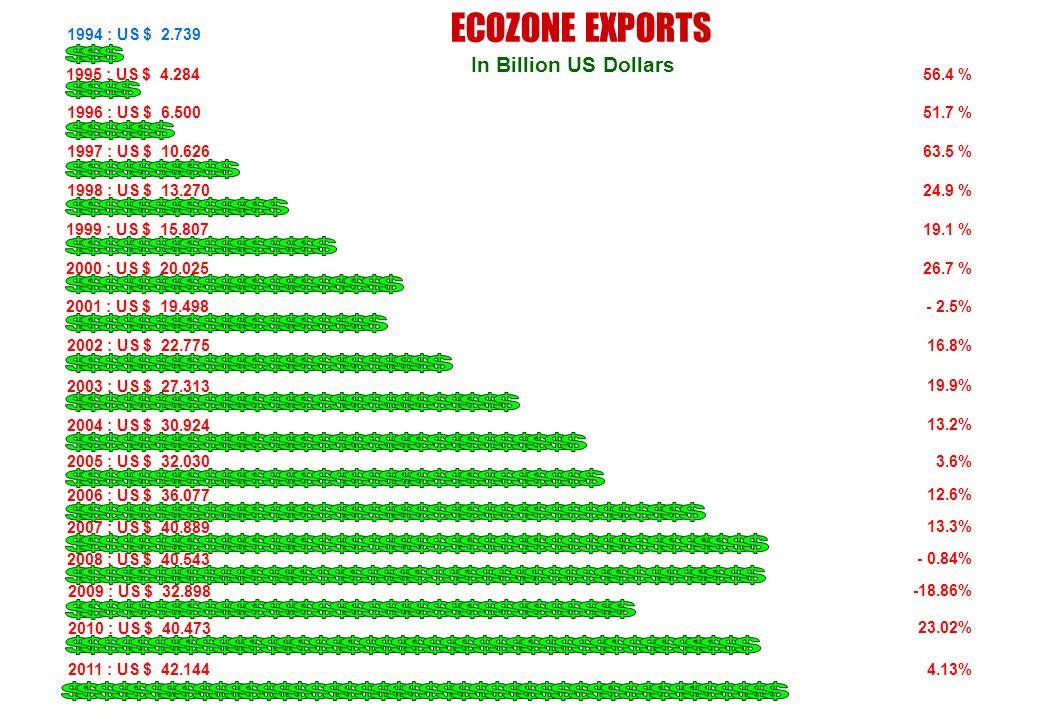 ECOZONE EXPORTS In Billion US Dollars 1994 : US $ 2.739