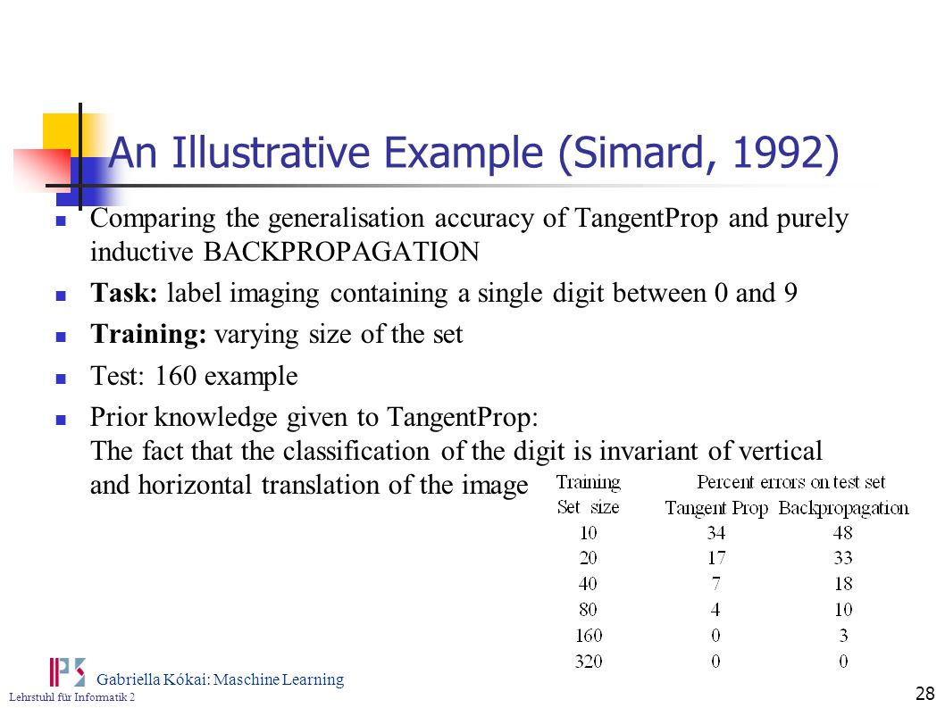 An Illustrative Example (Simard, 1992)