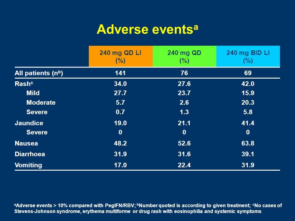 Adverse eventsa 240 mg QD LI (%) 240 mg QD (%) 240 mg BID LI (%)