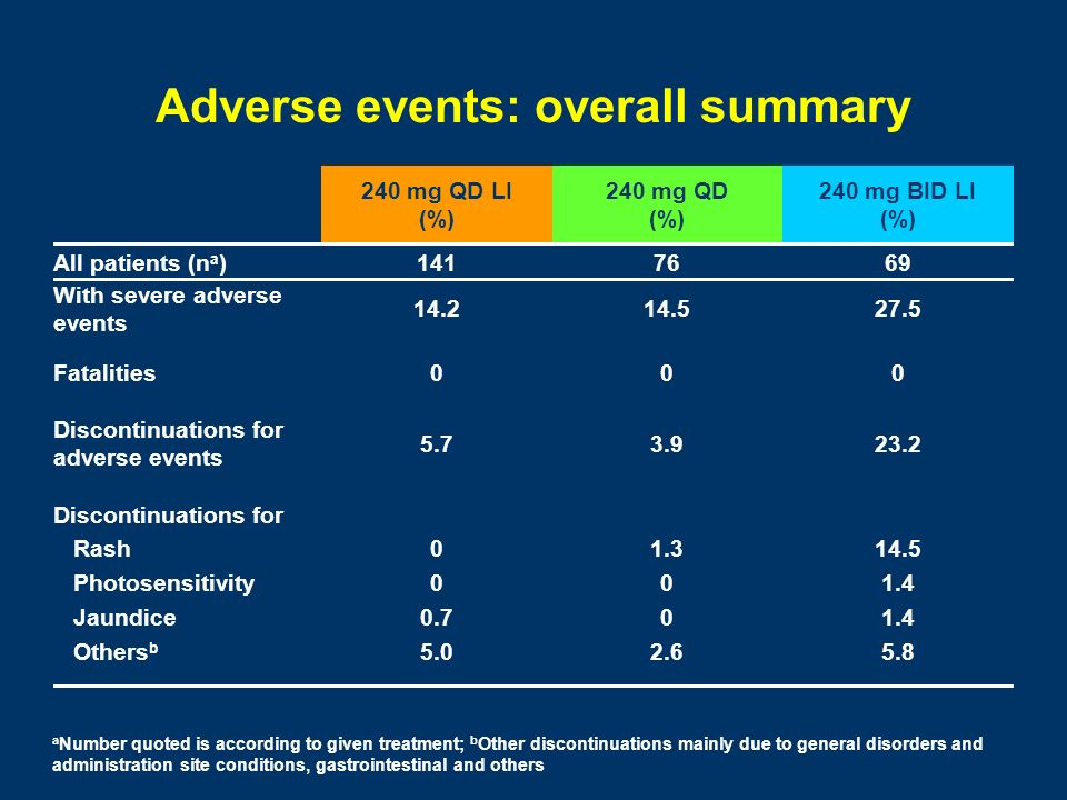 Adverse events: overall summary