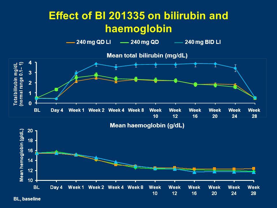 Effect of BI 201335 on bilirubin and haemoglobin