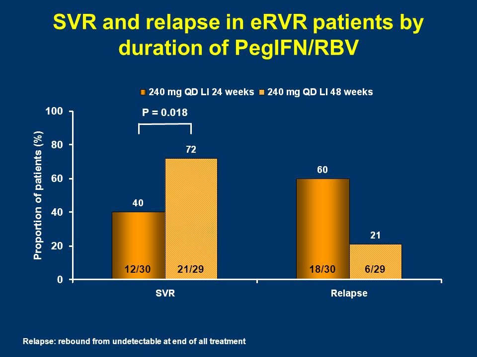 SVR and relapse in eRVR patients by duration of PegIFN/RBV