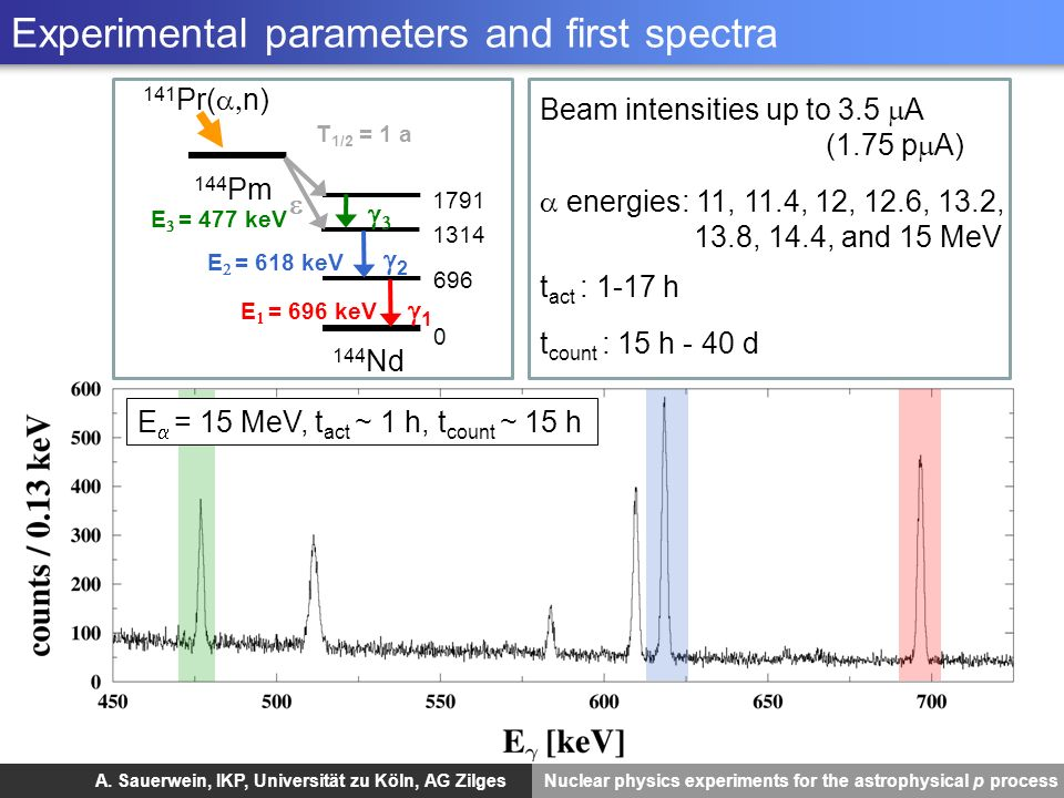 Experimental parameters and first spectra