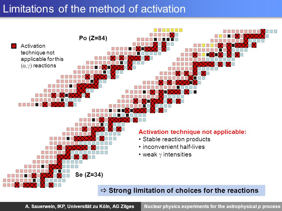 Limitations of the method of activation