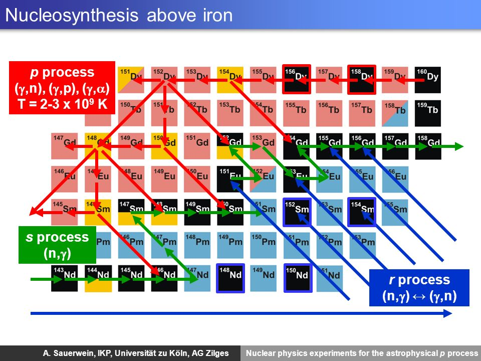 Nucleosynthesis above iron