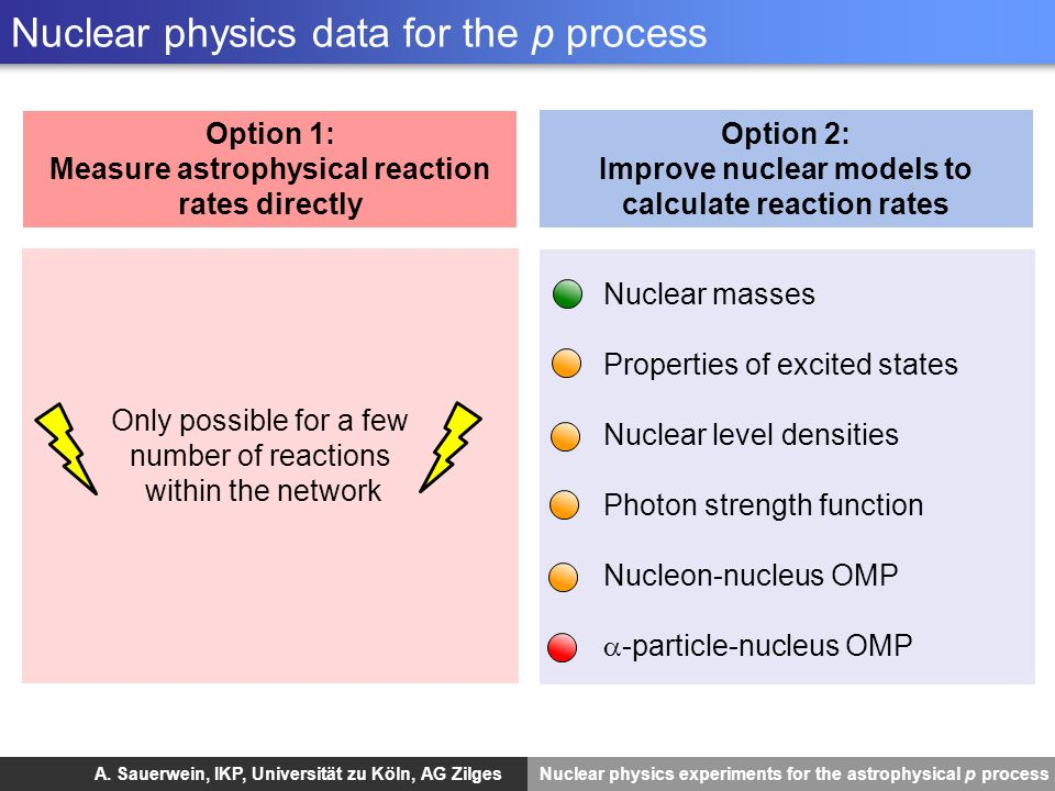 Nuclear physics data for the p process