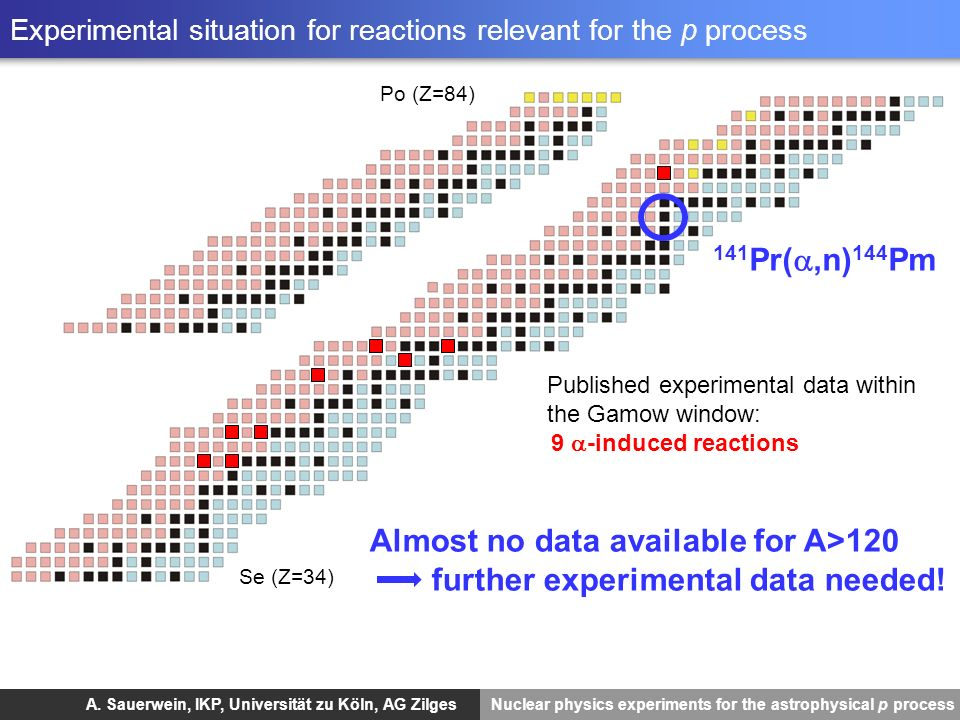 Experimental situation for reactions relevant for the p process