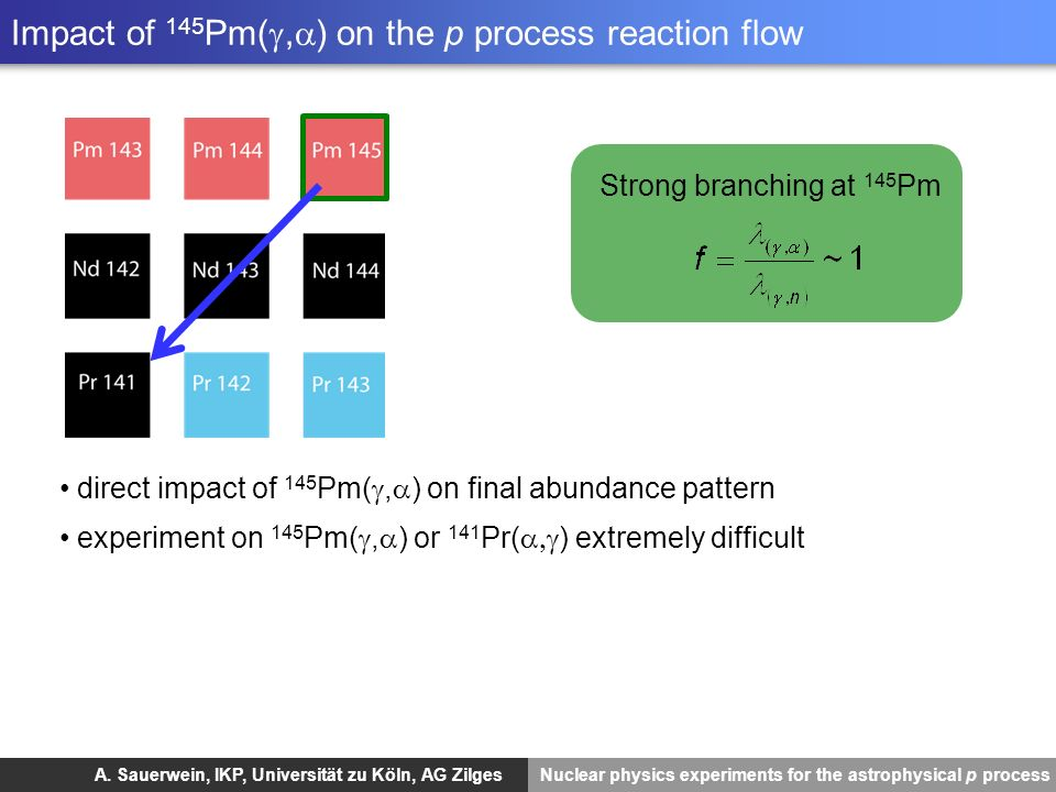 Impact of 145Pm(g,a) on the p process reaction flow