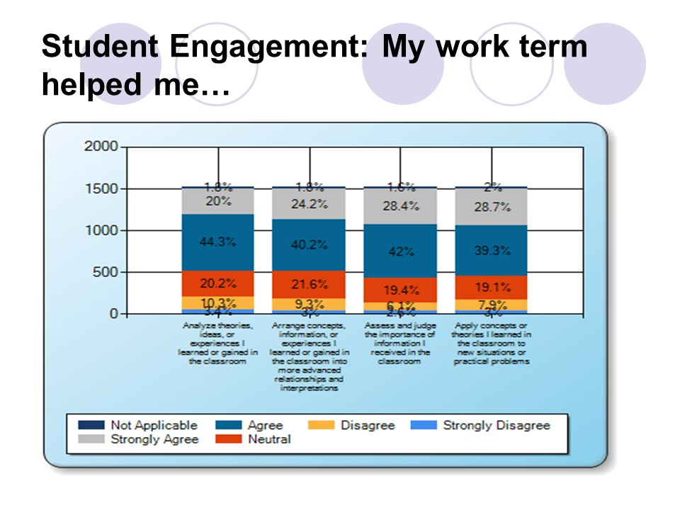 Student Engagement: My work term helped me…