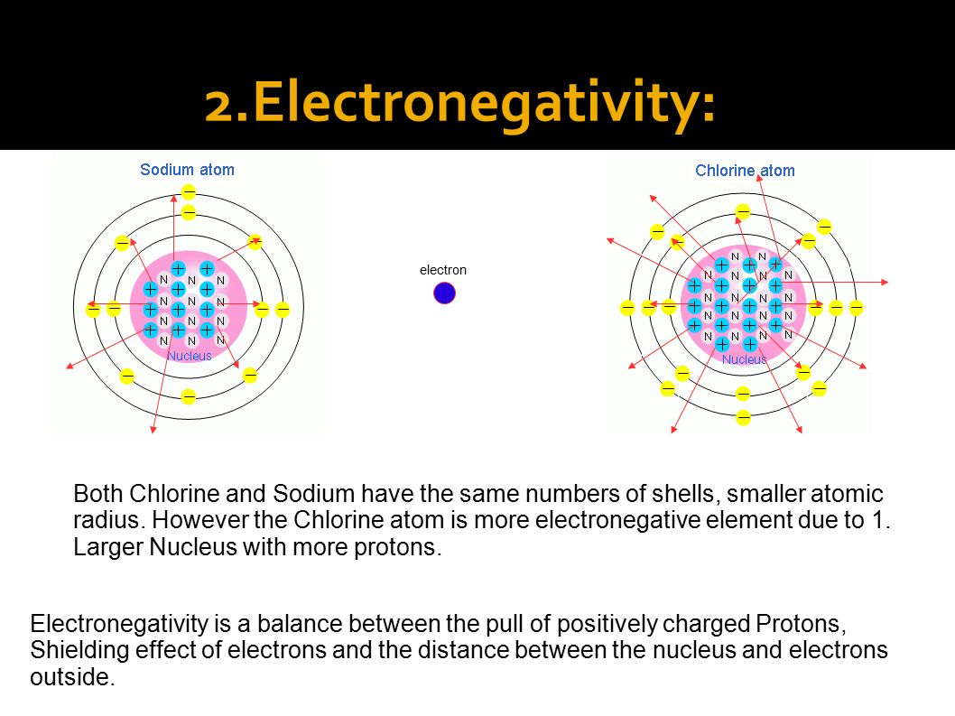 1 periodicity ppt video online download electronegativity electron gamestrikefo Choice Image