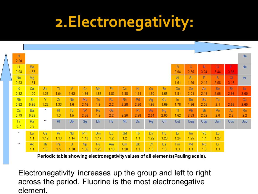 1 periodicity ppt video online download electronegativity periodic table showing electronegativity values of all elementspauling scale gamestrikefo Images