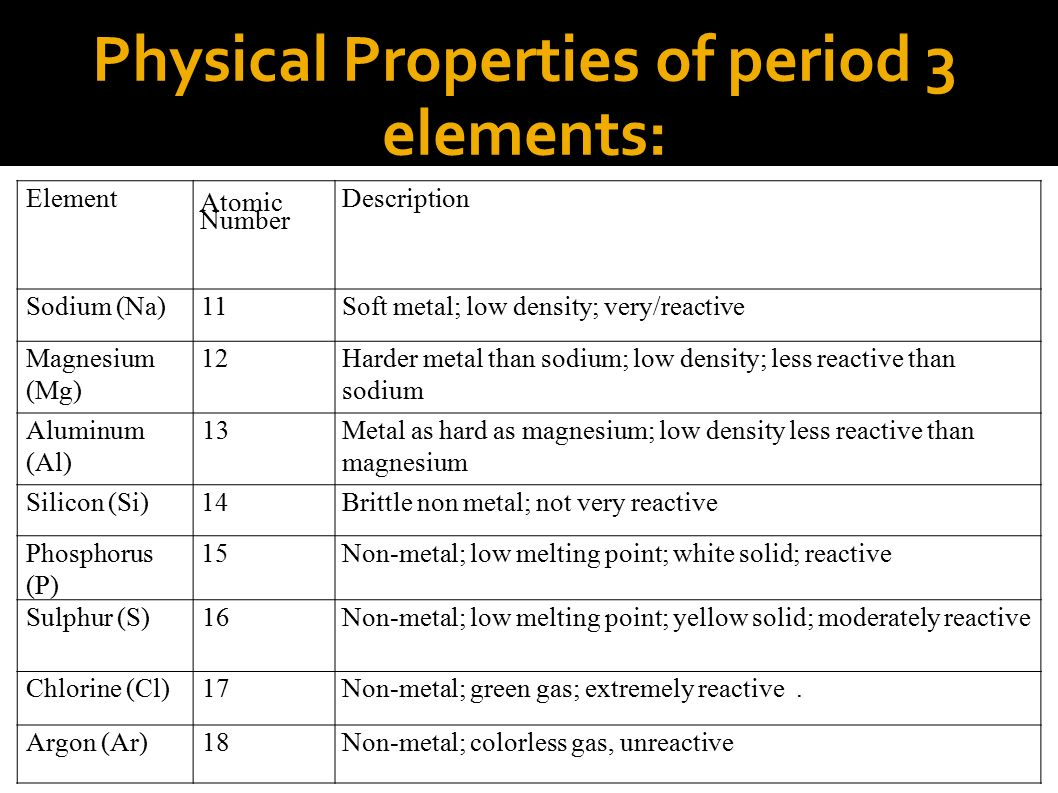 Physical Properties Of Oxides Of Period  Elements