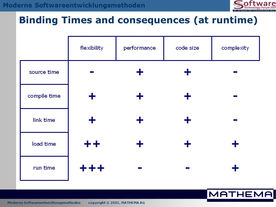 Binding Times and consequences (at runtime)