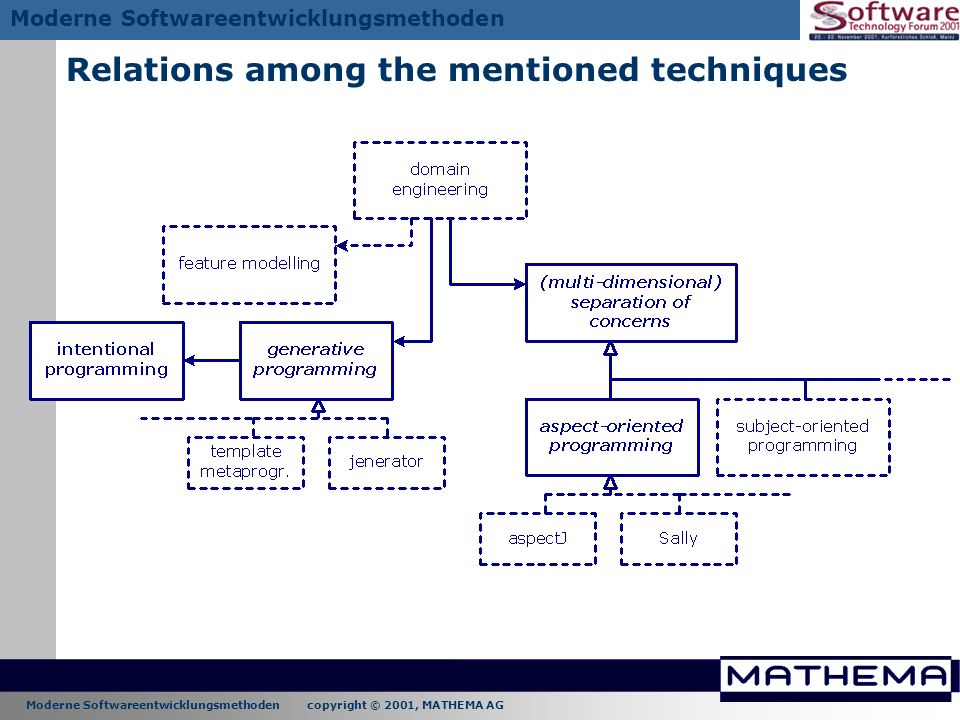 Relations among the mentioned techniques