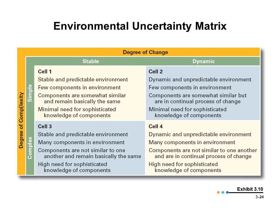 Environmental uncertainty organization