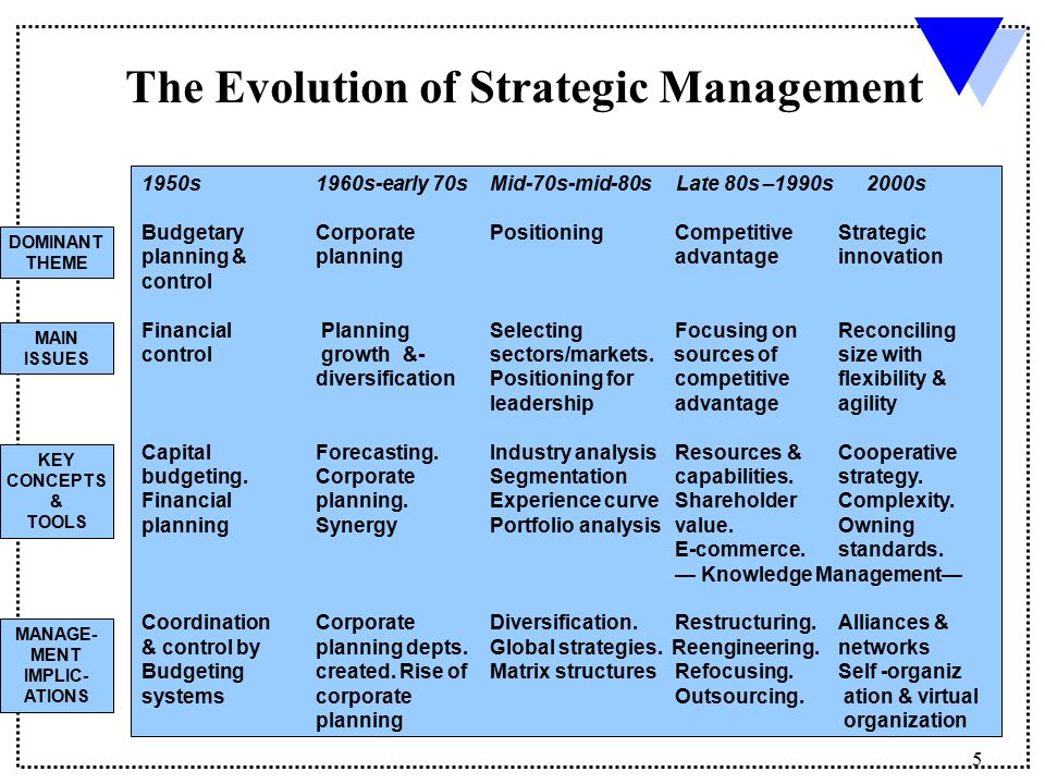 strategic management evolution 2018/6/14 video created by copenhagen business school for the course strategic management historically, strategy consulting and strategic planning have been big business companies have spent a lot over the years on sophisticated, high-brow strategic.