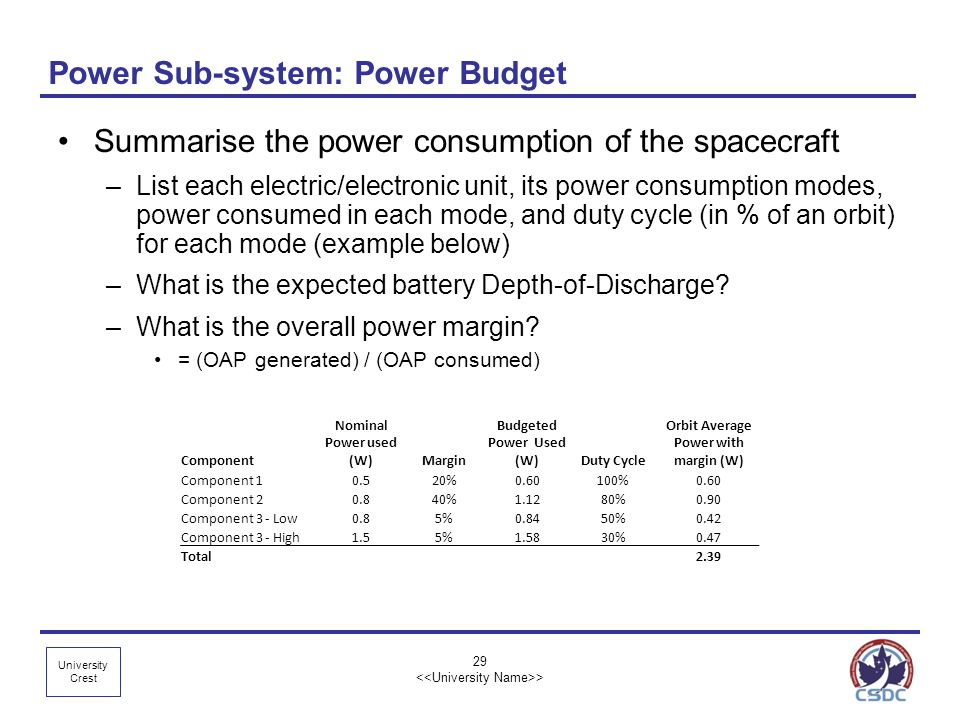 Power Sub-system: Power Budget