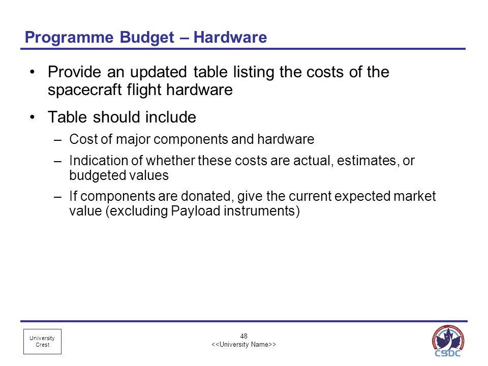 Programme Budget – Hardware