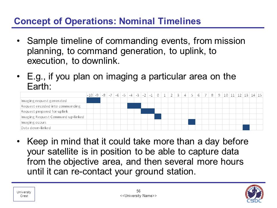 Concept of Operations: Nominal Timelines
