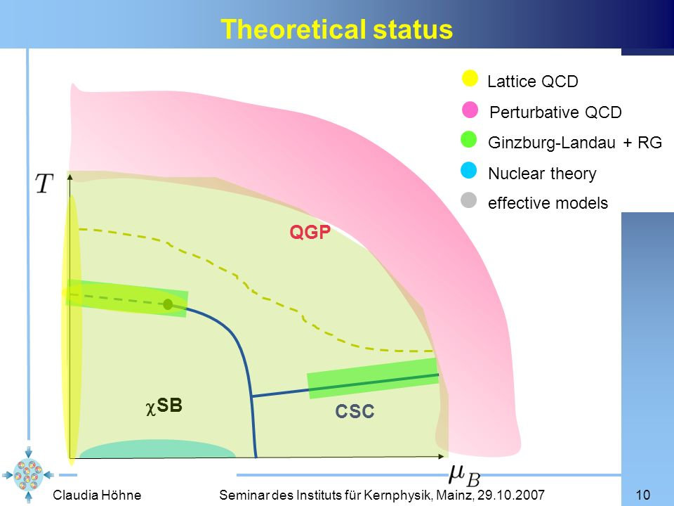 Theoretical status QGP cSB CSC Lattice QCD Perturbative QCD