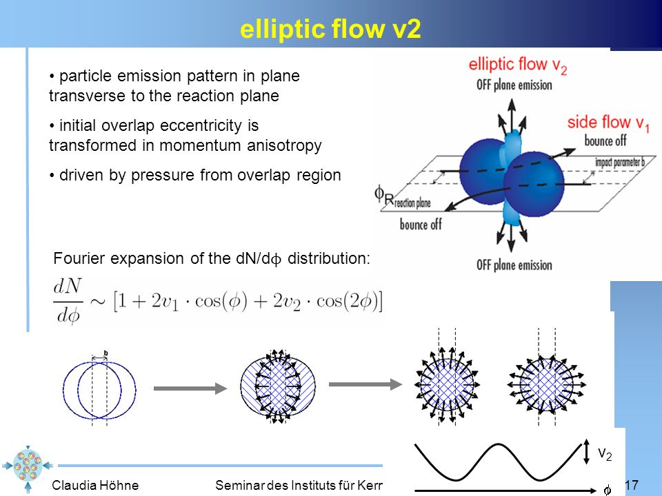 elliptic flow v2 particle emission pattern in plane transverse to the reaction plane.