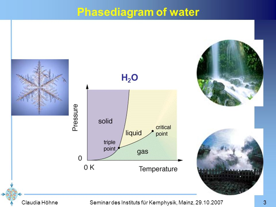 Phasediagram of water H2O