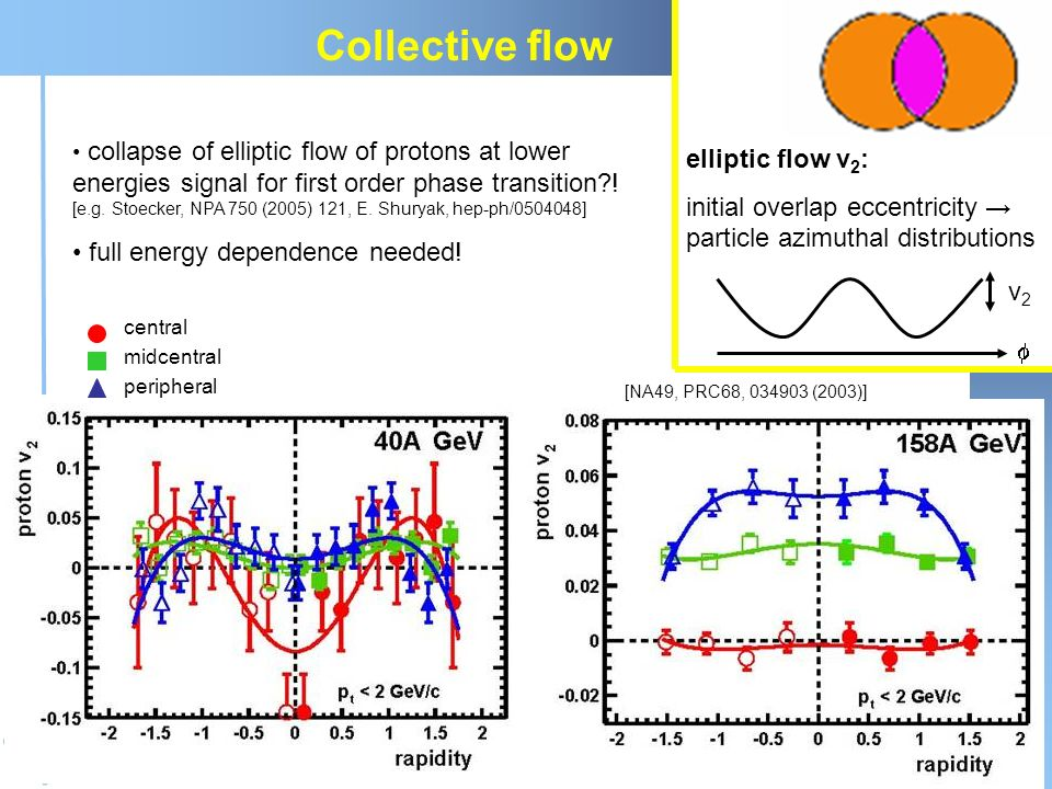 Collective flow elliptic flow v2: