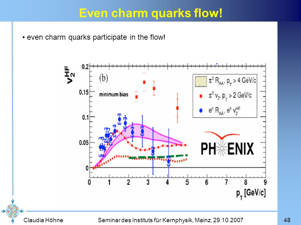 Even charm quarks flow! even charm quarks participate in the flow!