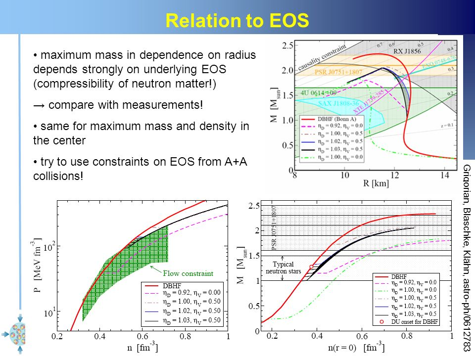 Relation to EOS maximum mass in dependence on radius depends strongly on underlying EOS (compressibility of neutron matter!)
