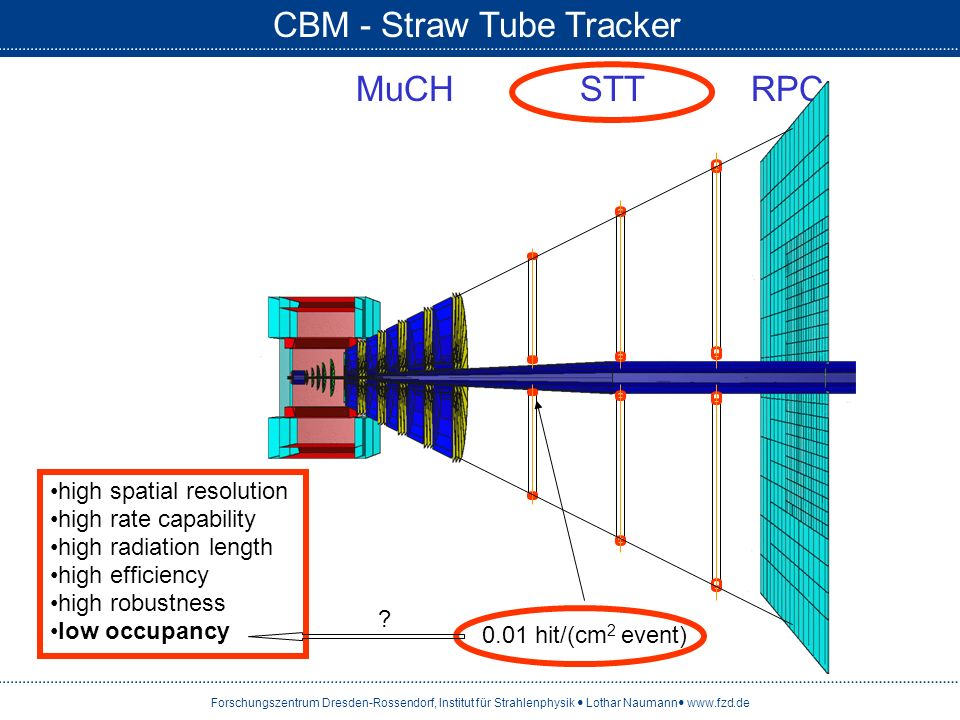 CBM - Straw Tube Tracker