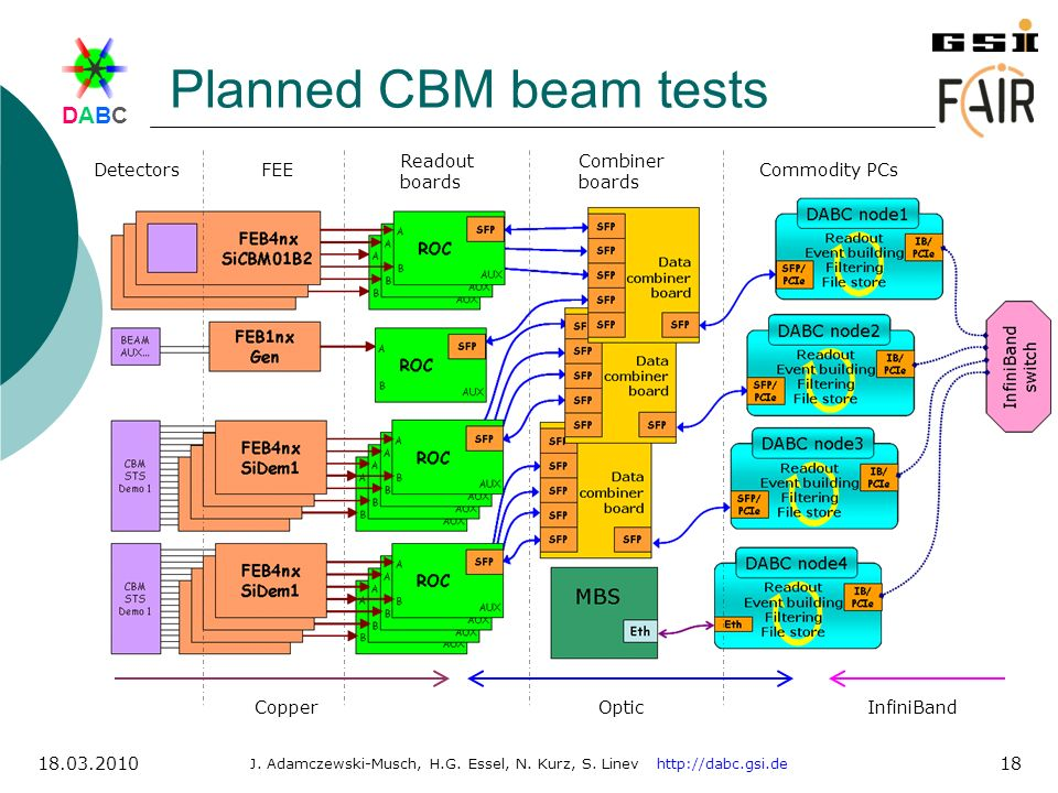 Planned CBM beam tests Readout boards Combiner boards Detectors FEE